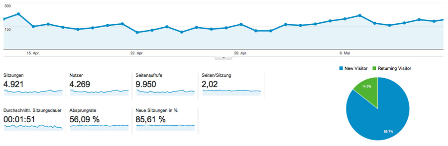 Web-Analyse, Webanalyse, Google Analytics, Web-Controlling, Datenverkehrsanalyse, Traffic-Analyse, Clickstream-Analyse, Webtracking