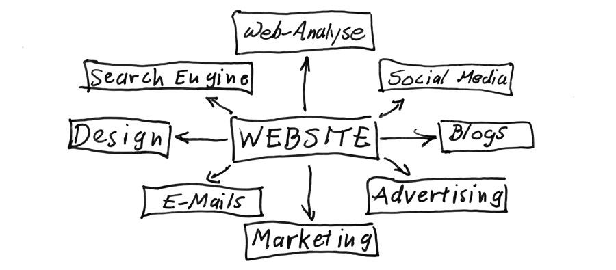 Webanalyse, SEO, SEM, Social Media, Blogs, Website, Design, E-Mail, Marketing, Advertising